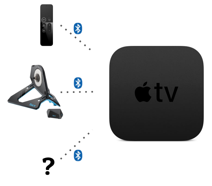 Zwift på AppleTV - Bluetooth kanaler